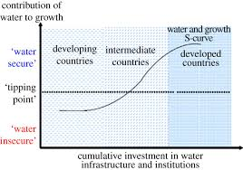 risk based principles for water security philosophical