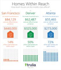 infographic california real estate market improvingthe where buying a home is within reach of the middle class trulia s blog