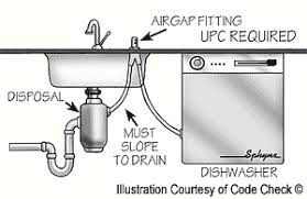 Dishwasher Air Gap DoItYourselfcom Community Forums - Kitchen sink air gap
