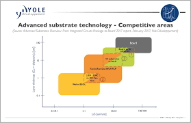 advanced substrates a key enabler of future advanced packaging