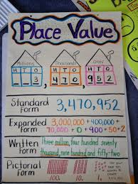 place value anchor chart standard form expanded form written