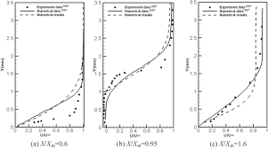 study on wake structure characteristics of a slotted micro ramp