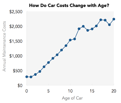 mercedes vs bmw vs audi maintenance cost the lemon index which cars the highest maintenance costs