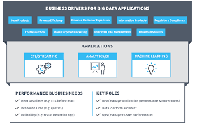 why apm for big data unravel