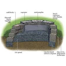 Firepit Base The Independent Garden How To Build A Pit