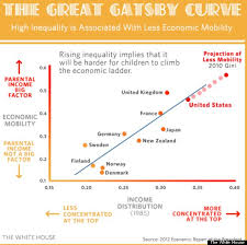 themes of wealth in the great gatsby the great gatsby curve a lesson in economics the broad side