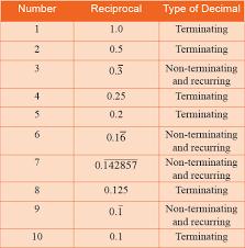 rational numbers to decimals worksheet