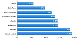 Geico Car Insurance Estimate by Cheap Car Insurance Rates In Salt Lake City Ut