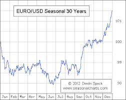 To Usd Dec 6th 2015 Eurozone Update Eur Usd My Personal