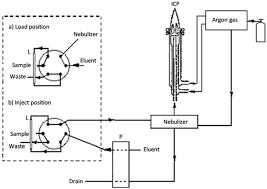 a novel method for the determination of trace thorium by