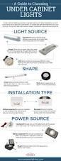 under kitchen cabinet lighting options best 25 best under cabinet lighting ideas on pinterest the
