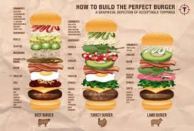 build a how to build the burger a graphical depiction of acceptable