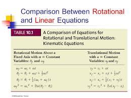轉動力學 rotational motion chapter 10 rotation ppt