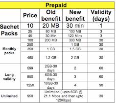 idea plans idea cellular slashes 3g tariffs up to 70 introduces new 3g plans