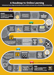 e learning strategy template the 1 mile roadmap to learning infographic learning