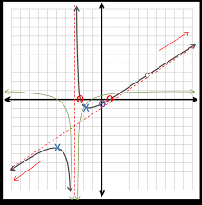 graphing rational functions the archive of random material