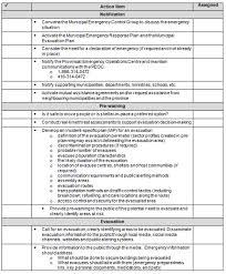 evacuation plan templates nicipal evacuation return checklist