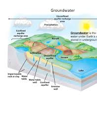 The Location Of The Water Table Is Subject To Change Lecture 13 Protecting Earth S Water