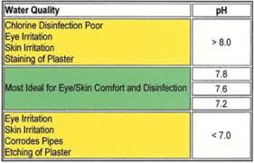 pool muriatic acid ph alkalinity decrease adjust pool care