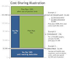 comparing cost sharing