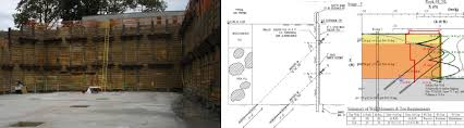 Retaining Wall Design Deep Excavation - Design of a retaining wall