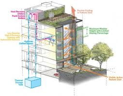 Architecture Sustainable  Modern House - Sustainable apartment design