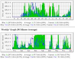 Sample MRTG Graph