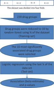 identifying drug u2013drug interactions by data mining circulation