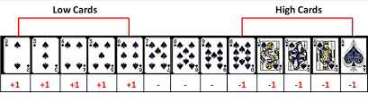 Counting Cards Blackjack How To Bet Basics Of Blackjack Card Counting