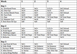 Bench Press Workout Routine Chart Kentucky Strong 5 3 1 For Strongman Elite Fts