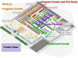 warehouse layout design principles layout designs for effective warehousing operations effective