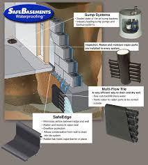 Wet Basement Waterproofing - waterproofing contractors elkhart in wet basement elkhart