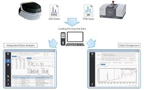 Edx by Industry U0027s First Edx Ftir Contaminant Finder And Material