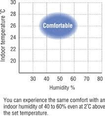 Comfortable Indoor Temperature Urusara7 Feature2 Jpg