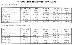 toyota cars price list philippines 2013 3rd generation toyota vios pricelist motor trader car