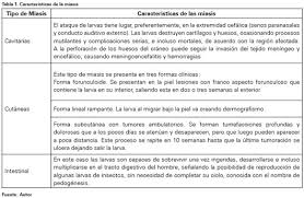 sin embargo existen algunas formas de presentacin comnmente massive cutaneous myiasis mimicking brain invasion case report and