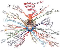 Map Formula Tony Buzan Mind Map Art