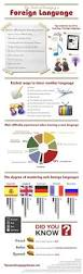 17 best images about ideas on pinterest spanish language and