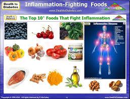 15 anti inflammatory foods help reverse type 2 diabetes