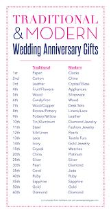 wedding gift list ideas wedding gift view wedding anniversary gift traditional list