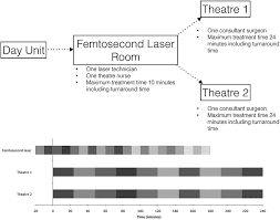 financial modelling of femtosecond laser assisted cataract surgery