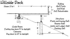 how to build a deck do it yourself