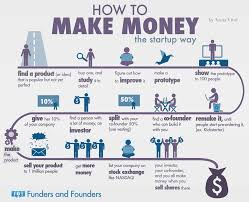 how to how to make money the startup way infographic