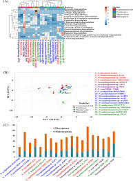 Argonne National Laboratory Map Comparative Genomic Analysis Reveals Habitat Specific Genes And