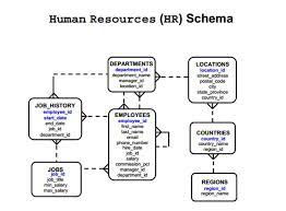 hr schema tables data introduction