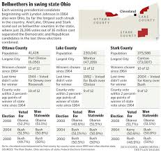 Map Ohio Counties by Lake Ottawa Stark Are The Swing Counties In Swing Presidential