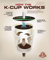 k cups keurig brewers and its recyclable issues