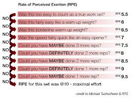 Increase Bench Press Chart How To Implement Rpe In Your Training U2013 Bryce Lewis Guest Article