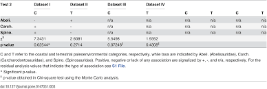 Chi Square P Value Table The U201cχ U201d Of The Matter Testing The Relationship Between