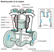 engine working diagram engine wiring diagrams instruction